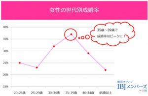 成婚率グラフ