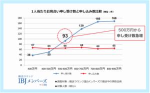婚活における年収グラフ